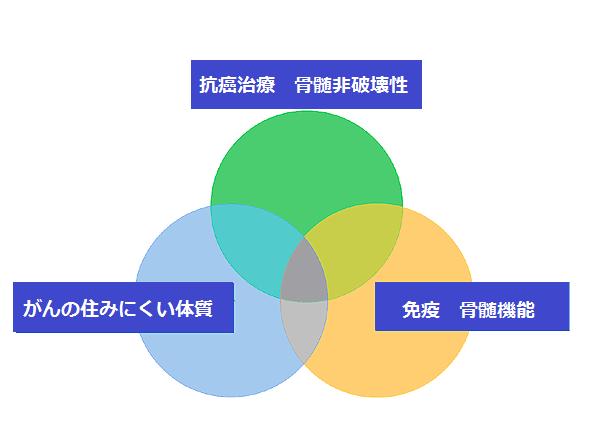からすま和田クリニックの治療概念